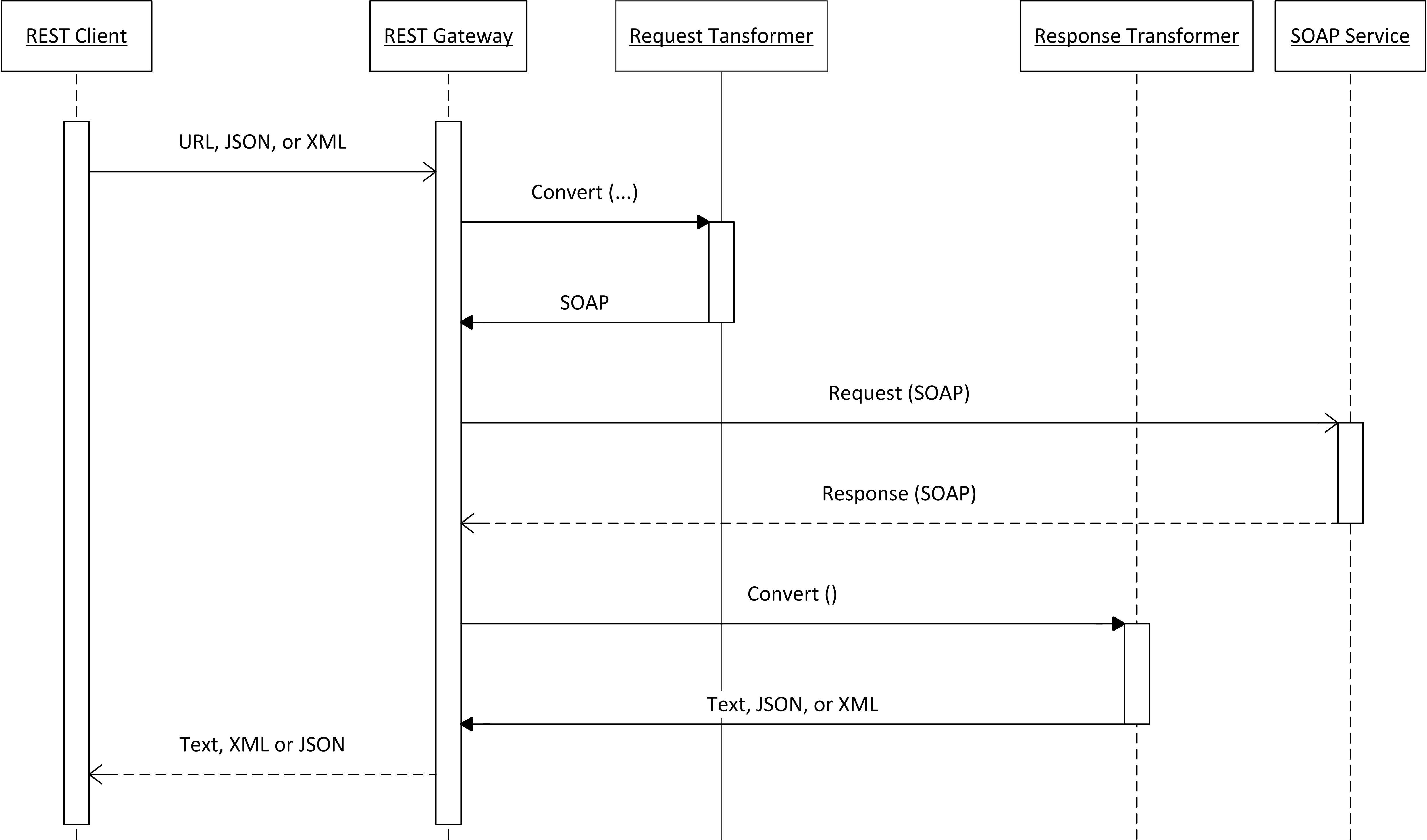 Convert xml to sequence diagram complete wiring diagrams generic rest gateway in oracle service bus osb internet rh blog net technologies com xml to ccuart Images