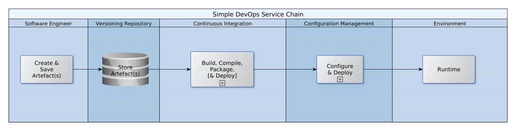 Simplified DevOps Chain