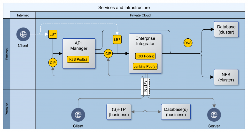 [Hybrid] Cloud Infrastructure