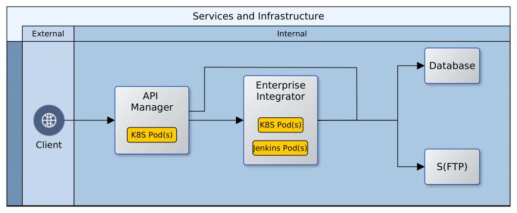 VMInfrastructure
