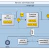 [Hybrid] Cloud Infrastructure