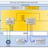 Cloud Infrastructure Security